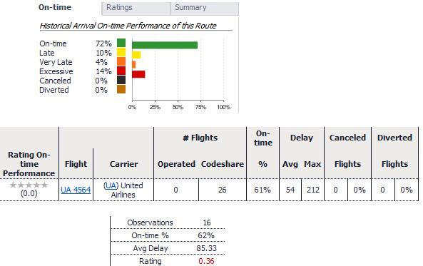 flight performance flight delays
