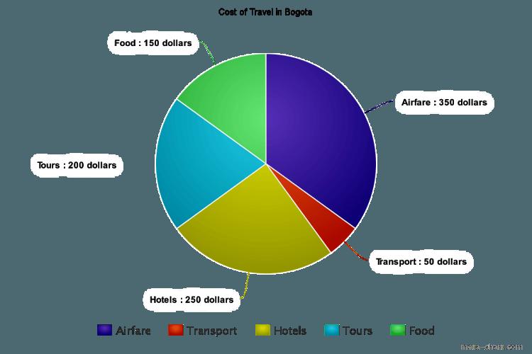 cost of travel in bogota