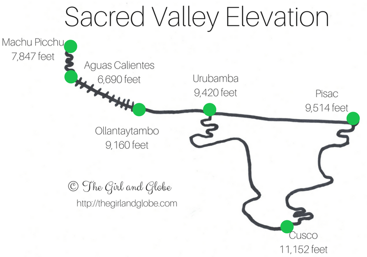 sacred valley elevation map