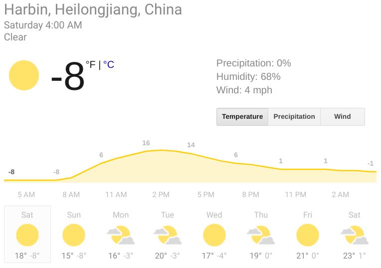 sample harbin weather forecast