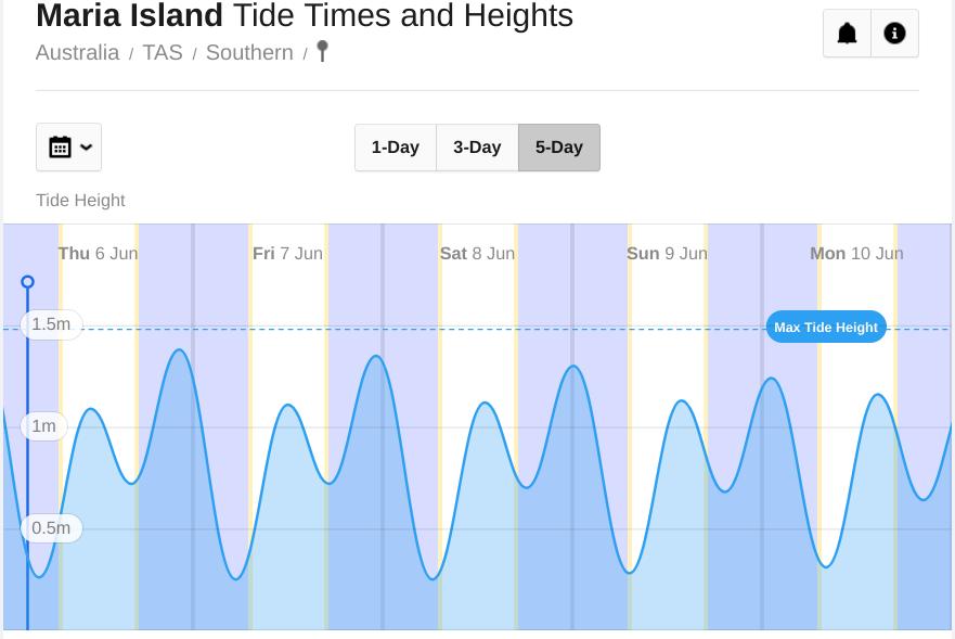 maria island low tide chart